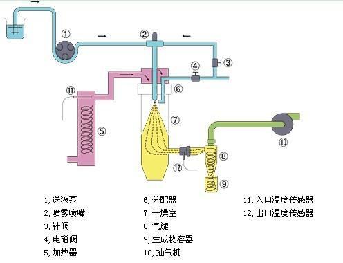 小型喷雾干燥机结构示意图